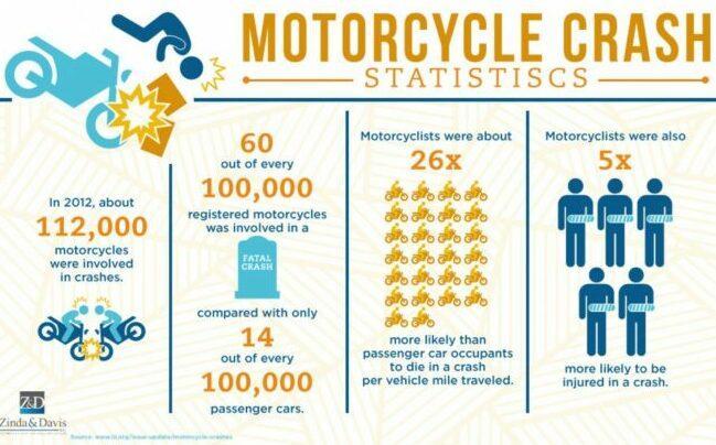Motorcycle Crash Statistic