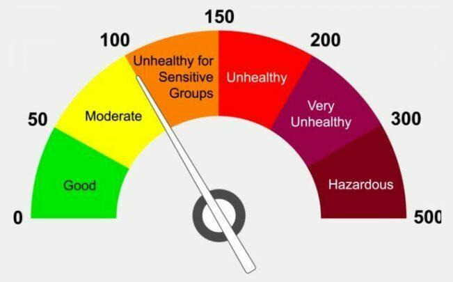 Air Quality Index important to Human and all nature