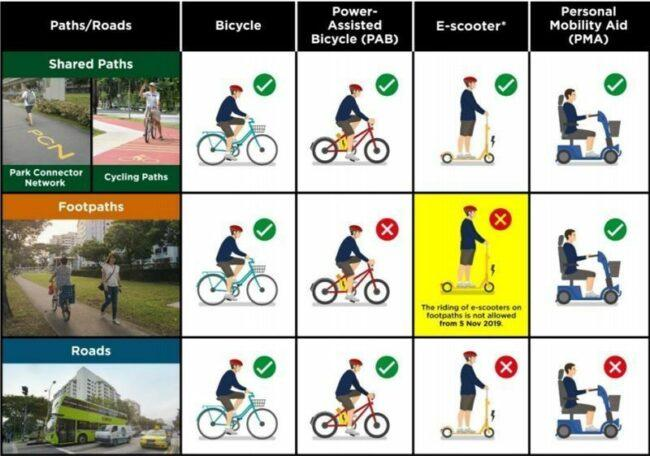 Follow your local rules for electric bike riding. This rule is used in Singapore.